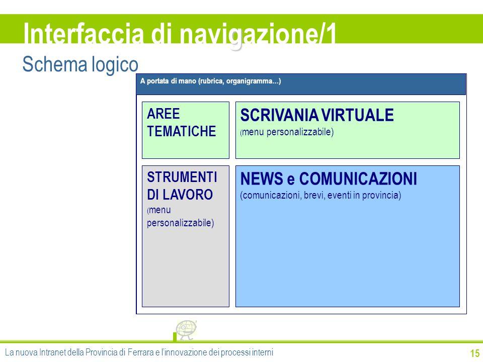 g Interfaccia di navigazione/1 15 NEWS e COMUNICAZIONI (comunicazioni, brevi, eventi in provincia) SCRIVANIA VIRTUALE ( menu personalizzabile) AREE TE