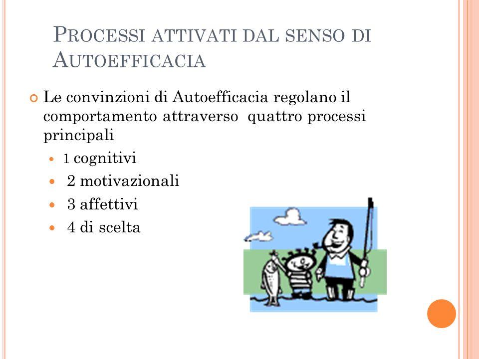 P ROCESSI ATTIVATI DAL SENSO DI A UTOEFFICACIA Le convinzioni di Autoefficacia regolano il comportamento attraverso quattro processi principali 1 cogn