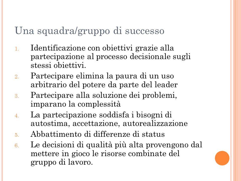 Una squadra/gruppo di successo 1. Identificazione con obiettivi grazie alla partecipazione al processo decisionale sugli stessi obiettivi. 2. Partecip