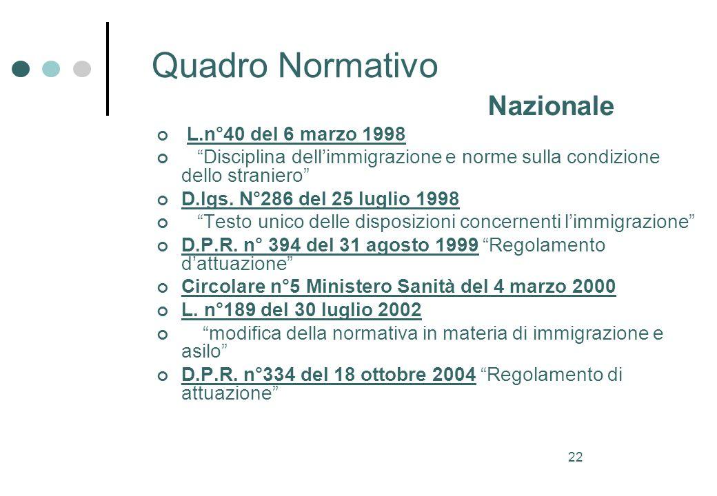 22 Quadro Normativo Nazionale L.n°40 del 6 marzo 1998 Disciplina dellimmigrazione e norme sulla condizione dello straniero D.lgs.