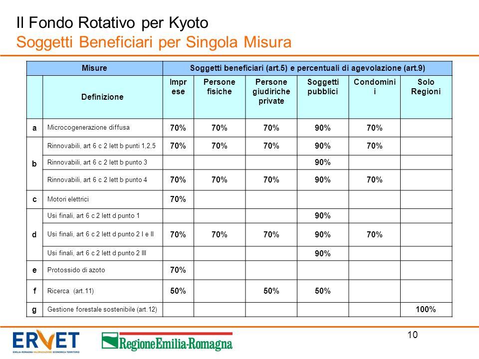 10 Il Fondo Rotativo per Kyoto Soggetti Beneficiari per Singola Misura MisureSoggetti beneficiari (art.5) e percentuali di agevolazione (art.9) Defini