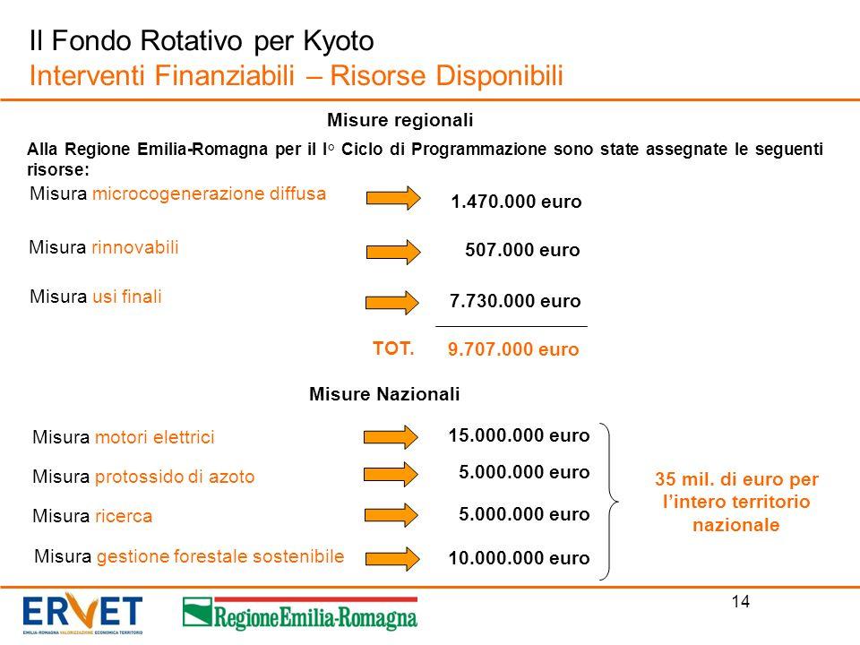 14 Il Fondo Rotativo per Kyoto Interventi Finanziabili – Risorse Disponibili Misura motori elettrici Misure regionali Misura rinnovabili Misura usi fi