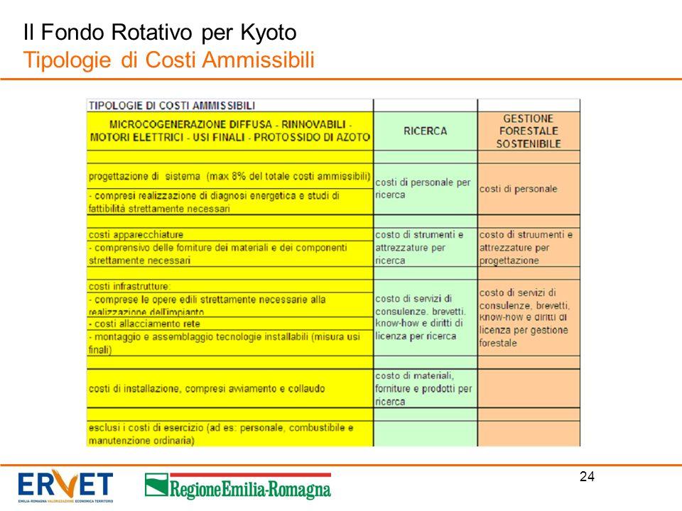 24 Il Fondo Rotativo per Kyoto Tipologie di Costi Ammissibili