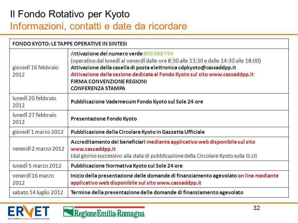 32 Il Fondo Rotativo per Kyoto Informazioni, contatti e date da ricordare FONDO KYOTO: LE TAPPE OPERATIVE IN SINTESI gioved ì 16 febbraio 2012 Attivaz