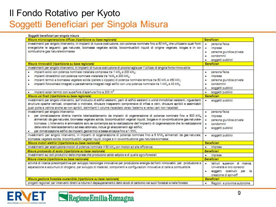 9 Il Fondo Rotativo per Kyoto Soggetti Beneficiari per Singola Misura