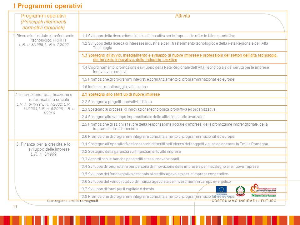 11 Programmi operativi (Principali riferimenti normativi regionali) Attività 1. Ricerca industriale e trasferimento tecnologico, PRRIITT L.R. n. 3/199
