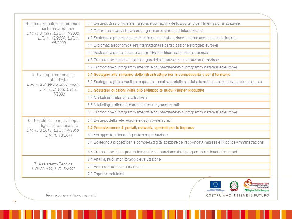 12 4. Internazionalizzazione per il sistema produttivo L.R. n. 3/1999; L.R. n. 7/2002; L.R. n. 12/2000; L.R. n. 15/2008 4.1 Sviluppo di azioni di sist
