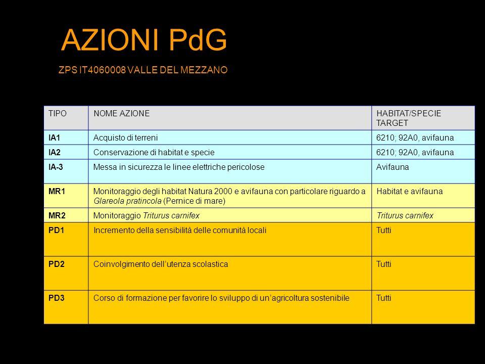 AZIONI PdG ZPS IT4060008 VALLE DEL MEZZANO TIPONOME AZIONEHABITAT/SPECIE TARGET IA1Acquisto di terreni6210; 92A0, avifauna IA2Conservazione di habitat