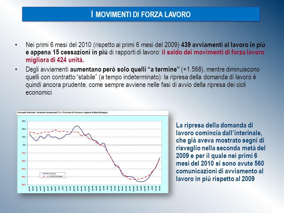 Nei primi 6 mesi del 2010 (rispetto ai primi 6 mesi del 2009) 439 avviamenti al lavoro in più e appena 15 cessazioni in più di rapporti di lavoro: il saldo dei movimenti di forza lavoro migliora di 424 unità.