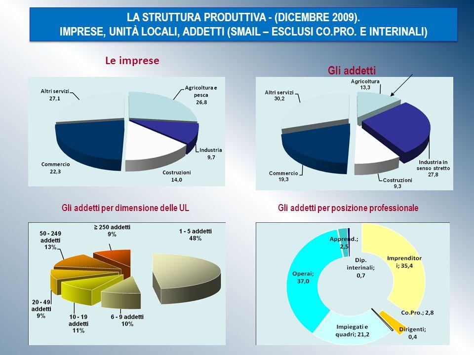 Le imprese Gli addetti LA STRUTTURA PRODUTTIVA - (DICEMBRE 2009).
