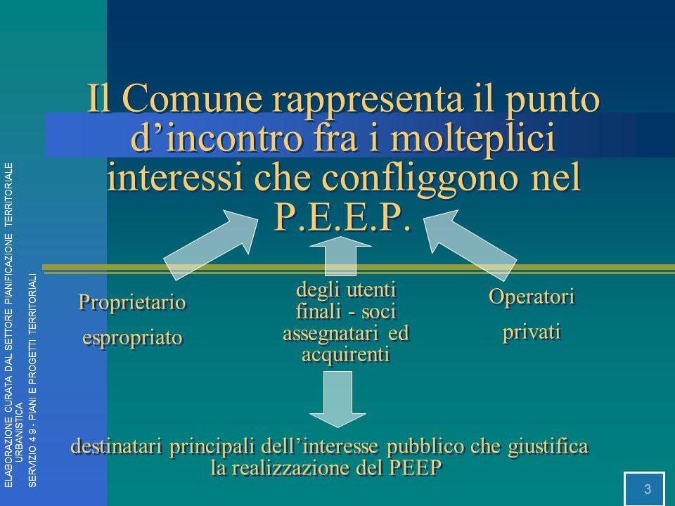 3 Il Comune rappresenta il punto dincontro fra i molteplici interessi che confliggono nel P.E.E.P. Proprietario espropriato degli utenti finali - soci