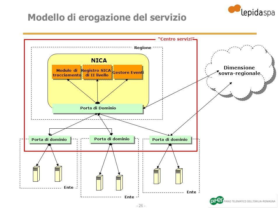 - 26 - Modello di erogazione del servizio Porta di Dominio Modulo di tracciamento NICA Registro SICA di II livello Gestore Eventi Dimensione sovra-reg