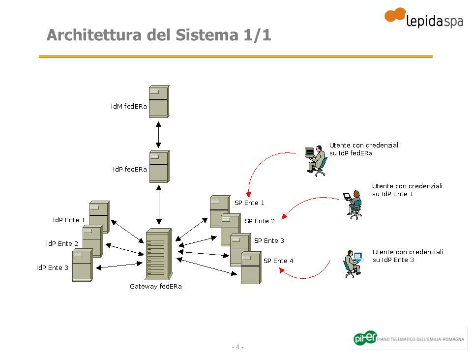 - 4 - Architettura del Sistema 1/1