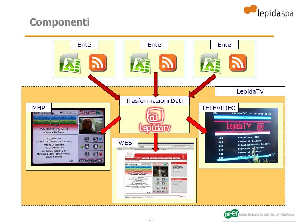 - 53 - Componenti Ente Trasformazioni Dati LepidaTV MHP WEB TELEVIDEO