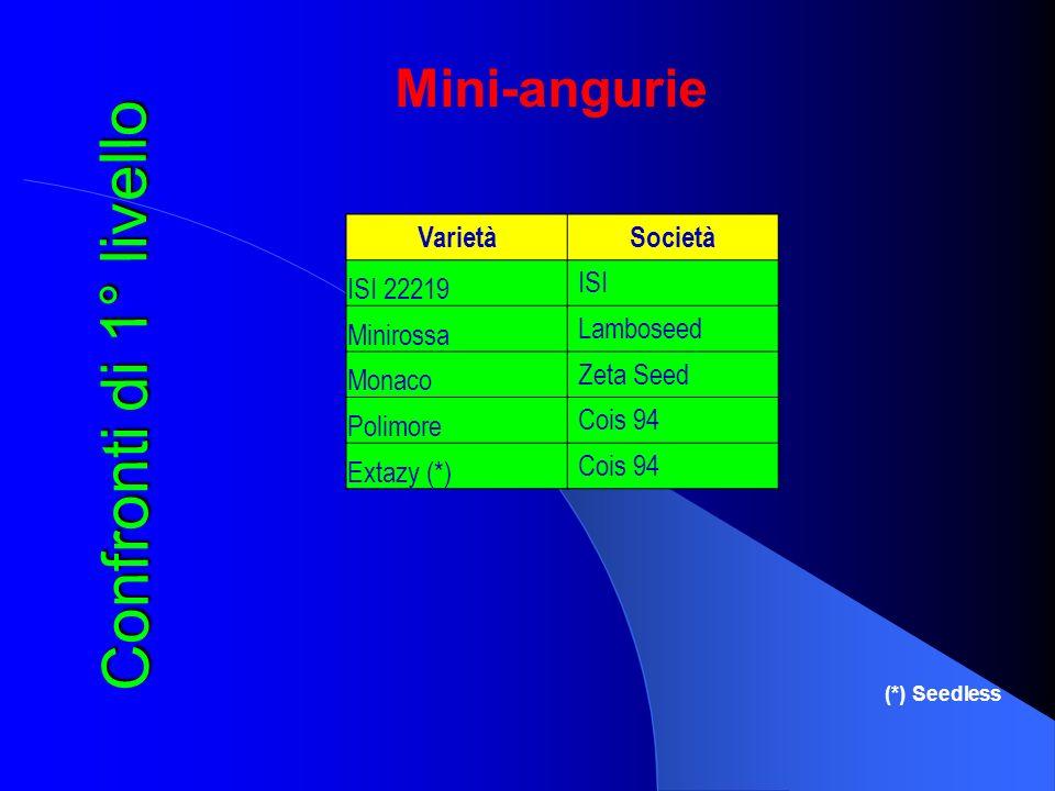 Mini-angurie Confronti di 1° livello Varietà Società ISI 22219 ISI Minirossa Lamboseed Monaco Zeta Seed Polimore Cois 94 Extazy (*) Cois 94 (*) Seedle
