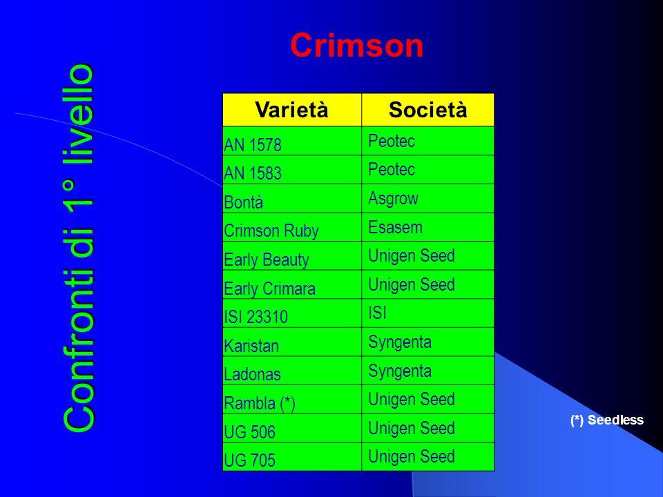 Crimson (*) Seedless Confronti di 1° livello Varietà Società AN 1578 Peotec AN 1583 Peotec Bontà Asgrow Crimson Ruby Esasem Early Beauty Unigen Seed E