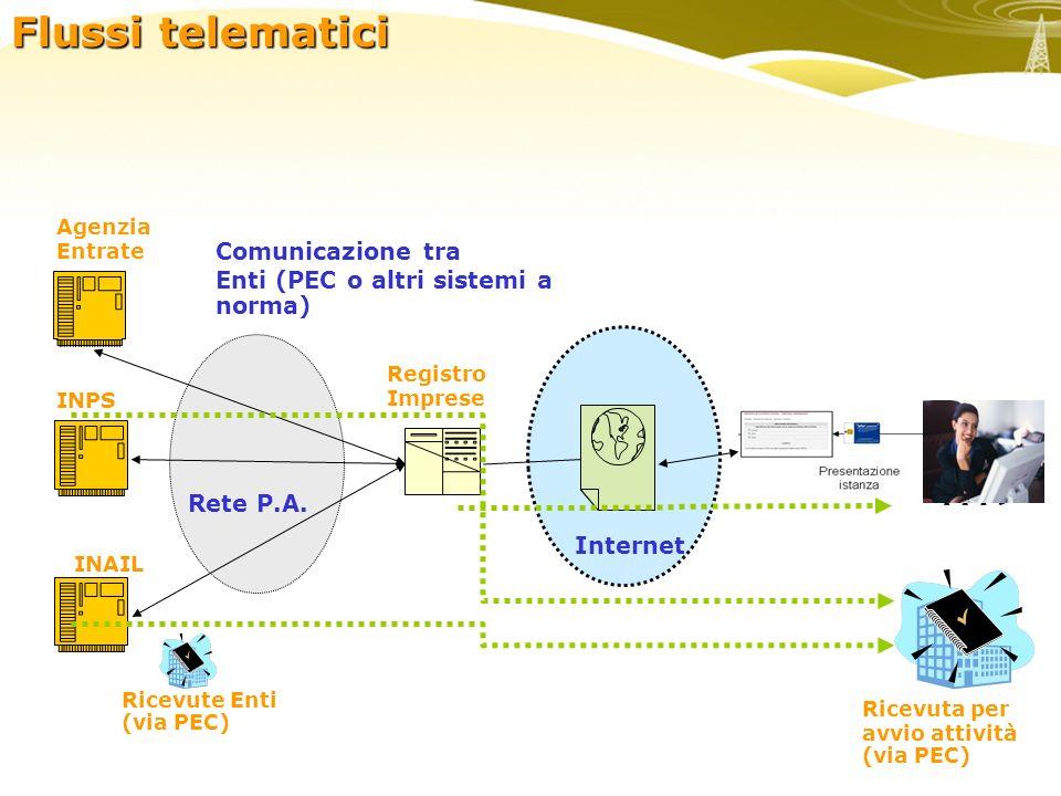 enti Agenzia Entrate Registro Imprese Internet INPS INAIL Comunicazione tra Enti (PEC o altri sistemi a norma) Ricevuta per avvio attività (via PEC) Ricevute Enti (via PEC) Rete P.A.