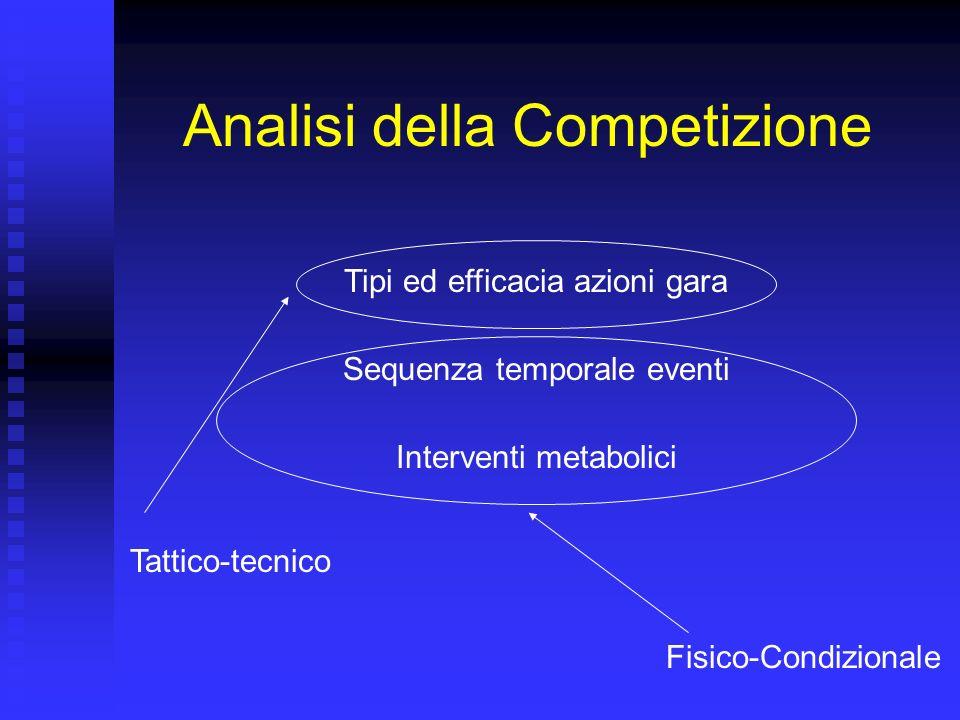 Analisi della Competizione Tipi ed efficacia azioni gara Sequenza temporale eventi Interventi metabolici