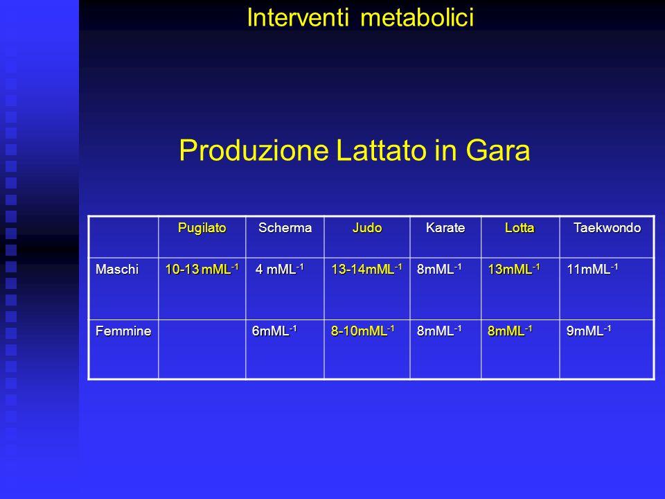 Analisi della Competizione Interventi metabolici Fattori Comuni: Importanza efficienza metabolismo anaerobico