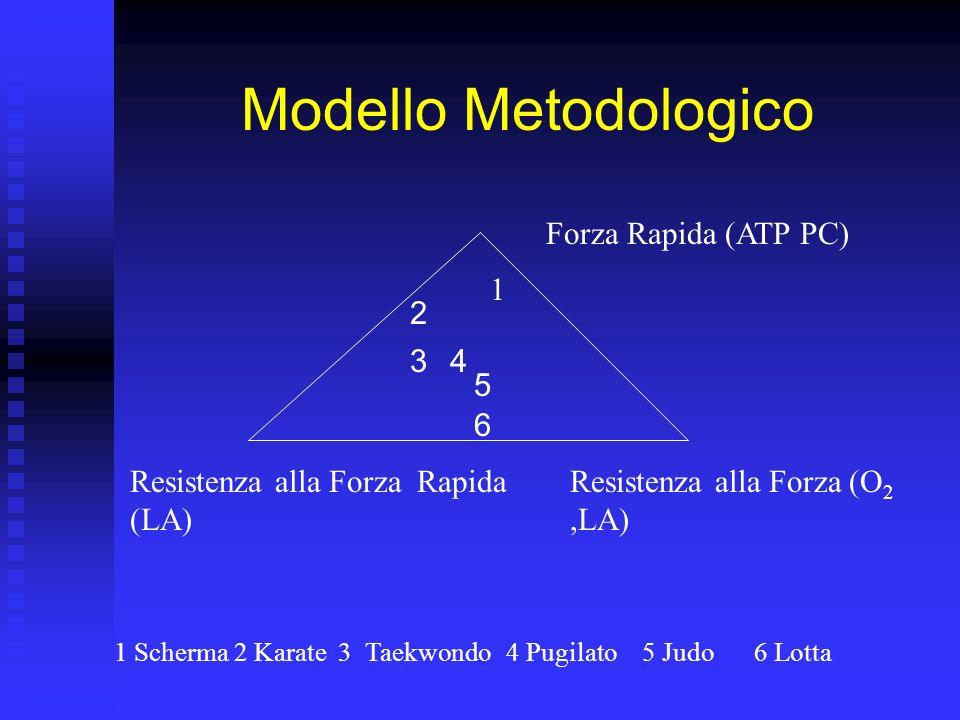Interventi metabolici PugilatoSchermaJudoKarateLottaTaekwondo Maschi 10-13 mML -1 4 mML -1 4 mML -1 13-14mML -1 8mML -1 13mML -1 11mML -1 Femmine 6mML -1 8-10mML -1 8mML -1 9mML -1 Produzione Lattato in Gara