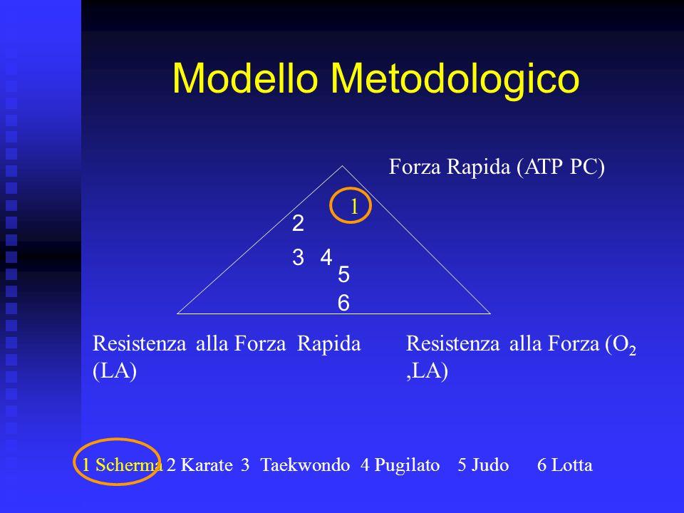 Modello Metodologico Forza Rapida (ATP PC) Resistenza alla Forza Rapida (LA) Resistenza alla Forza (O 2,LA) 1 Scherma2 Karate3 Taekwondo4 Pugilato5 Ju