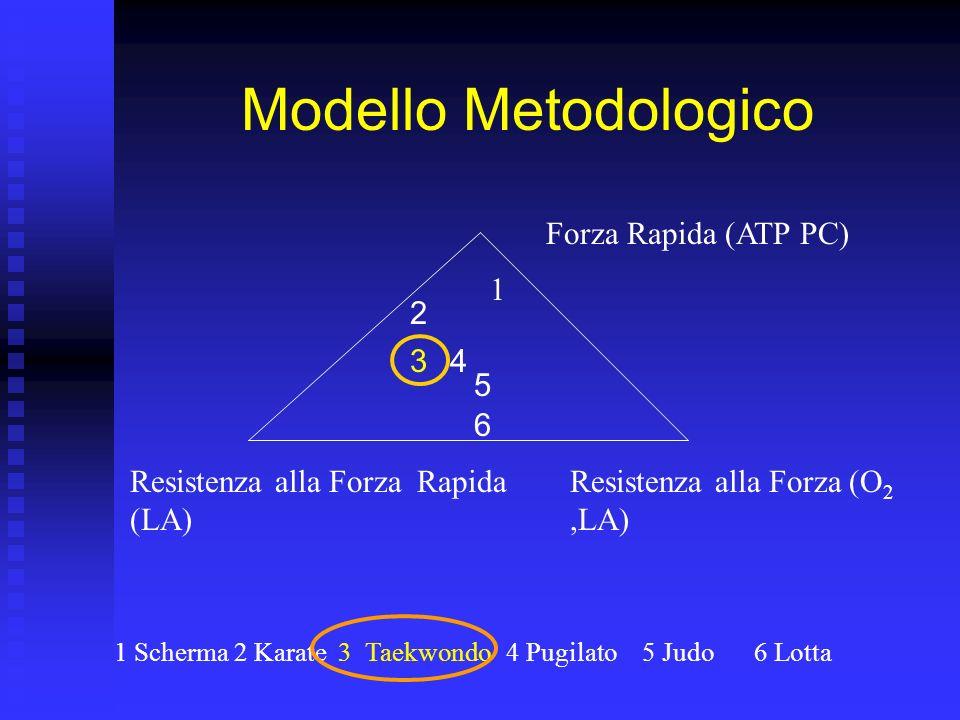 Modello Metodologico Forza Rapida (ATP PC) Resistenza alla Forza Rapida (LA) Resistenza alla Forza (O 2,LA) 1 Scherma2 Karate3 Taekwondo4 Pugilato5 Judo6 Lotta 1 2 43 5 6