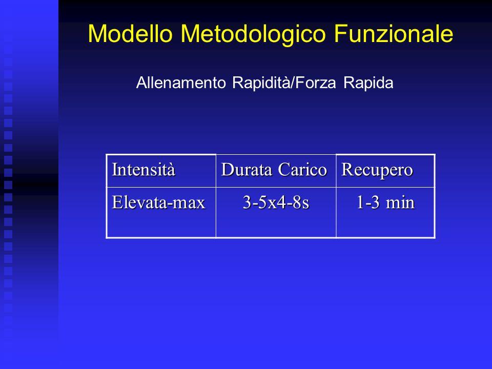 Modello Metodologico Forza Rapida (ATP PC) Resistenza alla Forza Rapida (LA) Resistenza alla Forza (O 2,LA) 1 2 43 5 6 Resistenza di Base Resistenza d