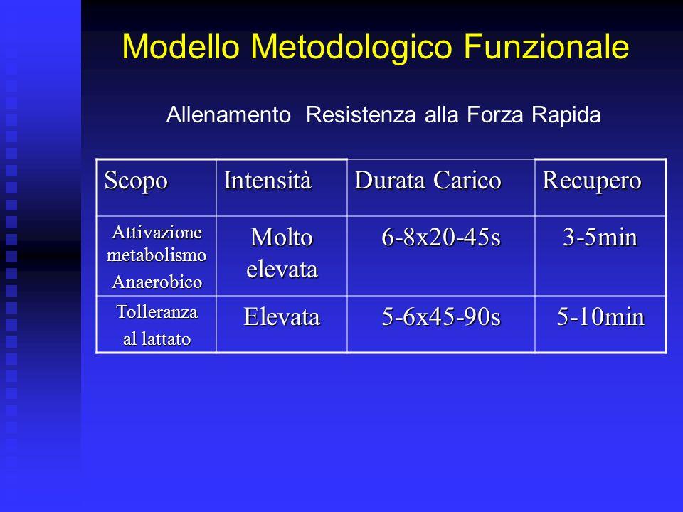 Modello Metodologico Funzionale Allenamento Rapidità/Forza Rapida Intensità Durata Carico Recupero Elevata-max3-5x4-8s 1-3 min