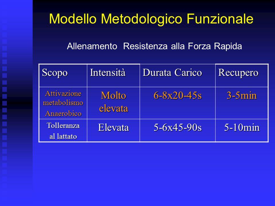 Modello Metodologico Funzionale Allenamento Resistenza alla Forza Rapida ScopoIntensità Durata Carico Recupero Attivazione metabolismo Anaerobico Molt