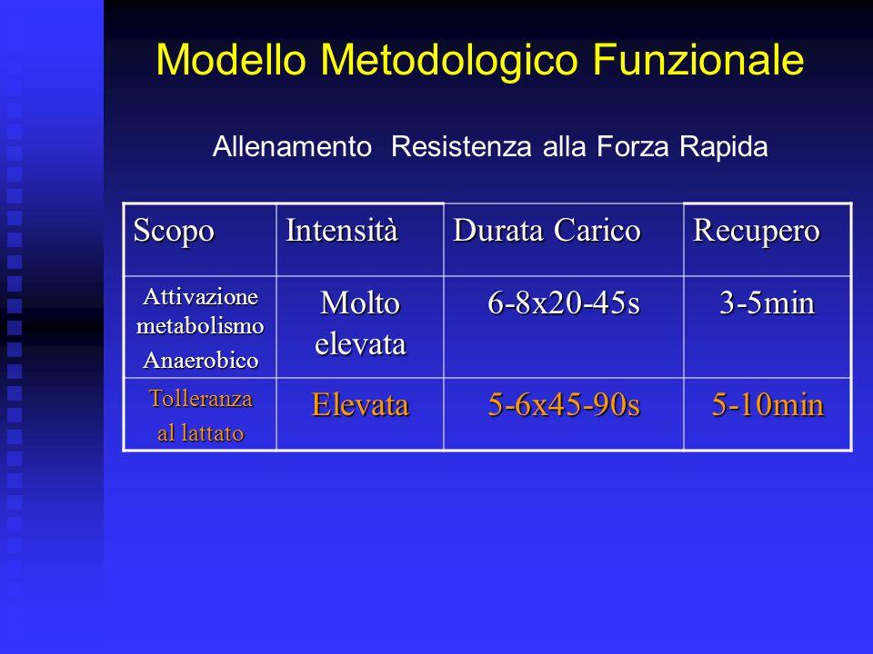 Modello Metodologico Funzionale Allenamento Resistenza alla Forza Rapida ScopoIntensità Durata Carico Recupero Attivazione metabolismo Anaerobico Molto elevata 6-8x20-45s3-5min Tolleranza al lattato Elevata5-6x45-90s5-10min