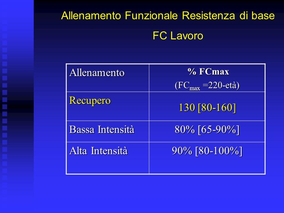Allenamento Funzionale Resistenza di base FC Lavoro Allenamento % FCmax % FCmax (FC max =220-età) Recupero 65% [40-80%] Bassa Intensità 80% [65-90%] Alta Intensità 90% [80-100%]
