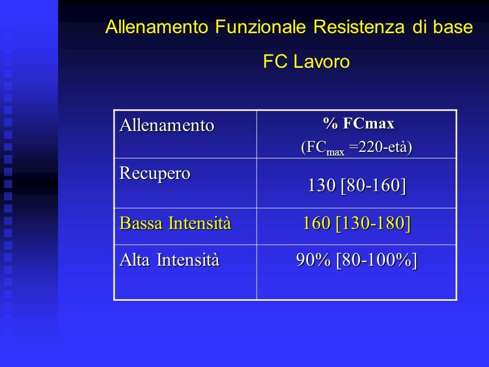 Allenamento Funzionale Resistenza di base FC Lavoro Allenamento % FCmax % FCmax (FC max =220-età) Recupero 130 [80-160] Bassa Intensità 80% [65-90%] Alta Intensità 90% [80-100%]