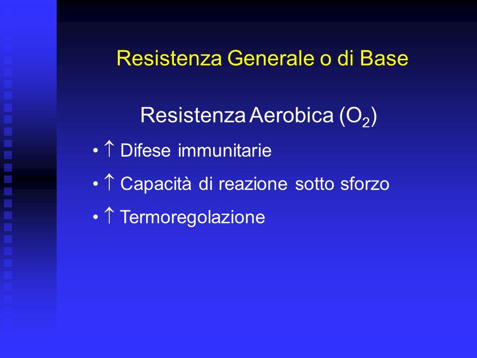 Resistenza Generale o di Base Resistenza Aerobica (O 2 ) Capacità recupero Stabilità prestazione Tolleranza ai carichi di allenamento