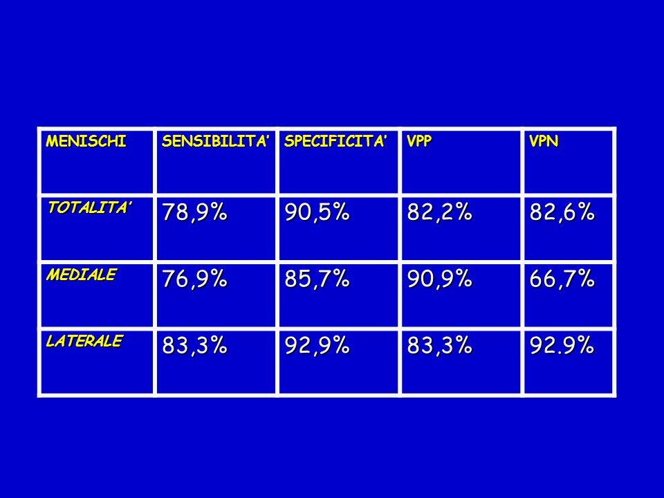 MENISCHISENSIBILITASPECIFICITAVPPVPN TOTALITA78,9%90,5%82,2%82,6% MEDIALE76,9%85,7%90,9%66,7% LATERALE83,3%92,9%83,3%92.9%