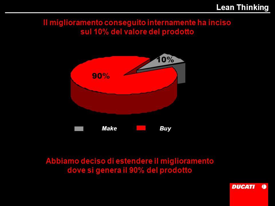 Abbiamo deciso di estendere il miglioramento dove si genera il 90% del prodotto 90% 10% MakeBuy Il miglioramento conseguito internamente ha inciso sul 10% del valore del prodotto Lean Thinking