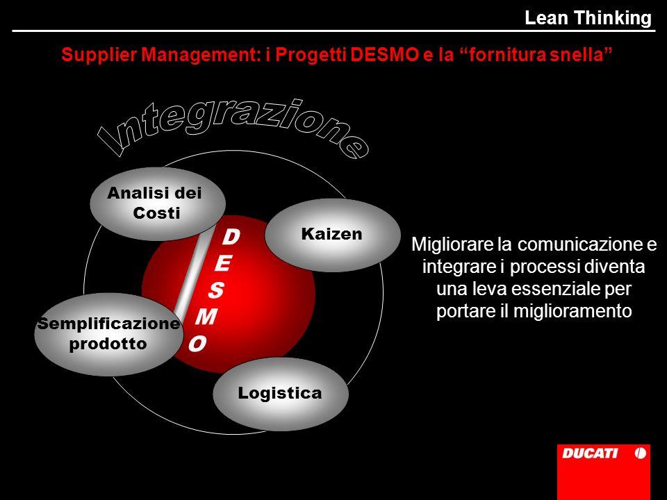 Supplier Management: i Progetti DESMO e la fornitura snella D E S M O Semplificazione prodotto Logistica Analisi dei Costi Kaizen Migliorare la comunicazione e integrare i processi diventa una leva essenziale per portare il miglioramento Lean Thinking