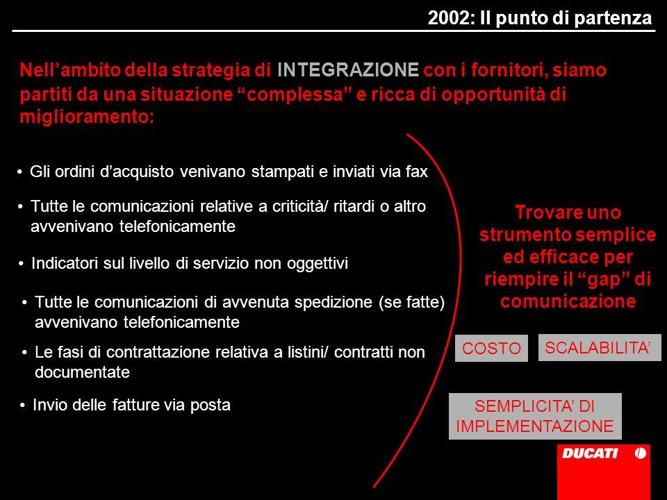 2002: Il punto di partenza Nellambito della strategia di INTEGRAZIONE con i fornitori, siamo partiti da una situazione complessa e ricca di opportunit