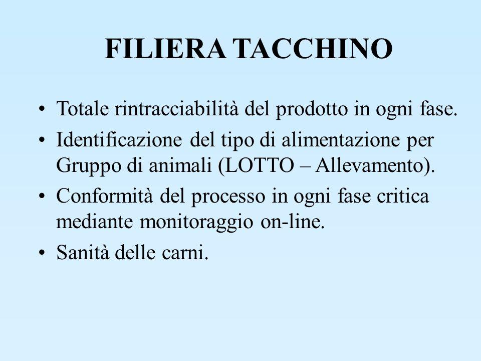 FILIERA TACCHINO Totale rintracciabilità del prodotto in ogni fase. Identificazione del tipo di alimentazione per Gruppo di animali (LOTTO – Allevamen