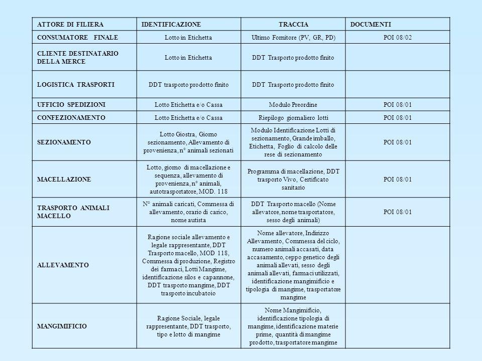 ATTORE DI FILIERAIDENTIFICAZIONETRACCIADOCUMENTI CONSUMATORE FINALELotto in EtichettaUltimo Fornitore (PV, GR, PD)POI 08/02 CLIENTE DESTINATARIO DELLA