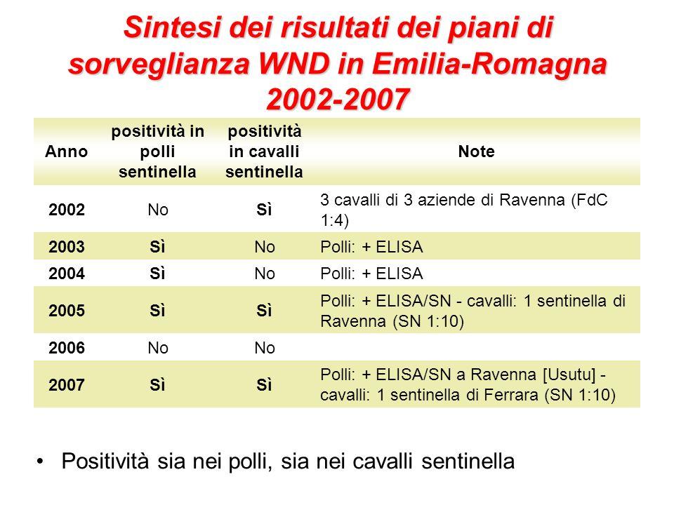 Sintesi dei risultati dei piani di sorveglianza WND in Emilia-Romagna 2002-2007 Positività sia nei polli, sia nei cavalli sentinella Anno positività in polli sentinella positività in cavalli sentinella Note 2002NoSì 3 cavalli di 3 aziende di Ravenna (FdC 1:4) 2003SìNoPolli: + ELISA 2004SìNoPolli: + ELISA 2005Sì Polli: + ELISA/SN - cavalli: 1 sentinella di Ravenna (SN 1:10) 2006No 2007Sì Polli: + ELISA/SN a Ravenna [Usutu] - cavalli: 1 sentinella di Ferrara (SN 1:10)