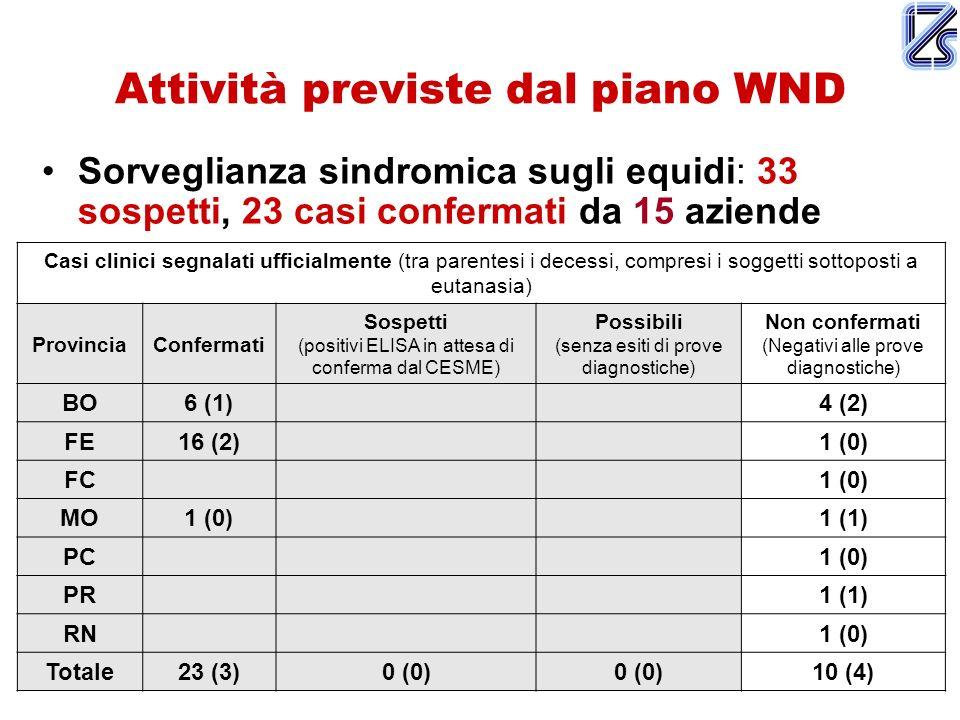Attività previste dal piano WND Sorveglianza sindromica sugli equidi: 33 sospetti, 23 casi confermati da 15 aziende Casi clinici segnalati ufficialmente (tra parentesi i decessi, compresi i soggetti sottoposti a eutanasia) ProvinciaConfermati Sospetti (positivi ELISA in attesa di conferma dal CESME) Possibili (senza esiti di prove diagnostiche) Non confermati (Negativi alle prove diagnostiche) BO6 (1)4 (2) FE16 (2)1 (0) FC1 (0) MO1 (0)1 (1) PC1 (0) PR1 (1) RN1 (0) Totale23 (3)0 (0) 10 (4)