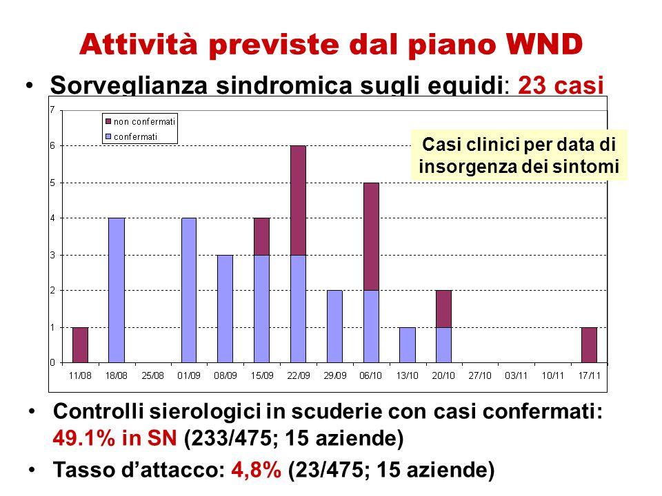 Attività previste dal piano WND Sorveglianza sindromica sugli equidi: 23 casi Controlli sierologici in scuderie con casi confermati: 49.1% in SN (233/