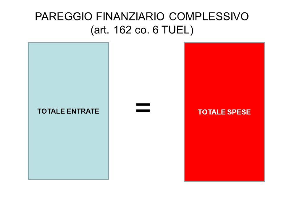 PAREGGIO FINANZIARIO COMPLESSIVO (art. 162 co. 6 TUEL) TOTALE ENTRATE TOTALE SPESE =