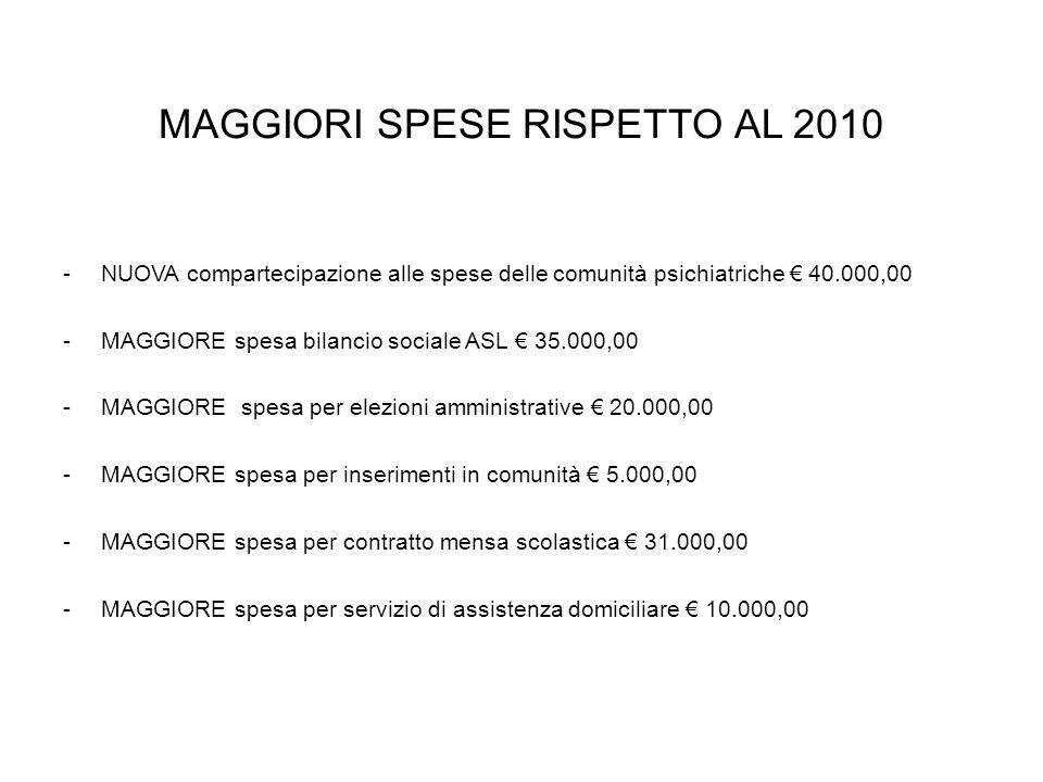 MAGGIORI SPESE RISPETTO AL 2010 -NUOVA compartecipazione alle spese delle comunità psichiatriche 40.000,00 -MAGGIORE spesa bilancio sociale ASL 35.000,00 -MAGGIORE spesa per elezioni amministrative 20.000,00 -MAGGIORE spesa per inserimenti in comunità 5.000,00 -MAGGIORE spesa per contratto mensa scolastica 31.000,00 -MAGGIORE spesa per servizio di assistenza domiciliare 10.000,00