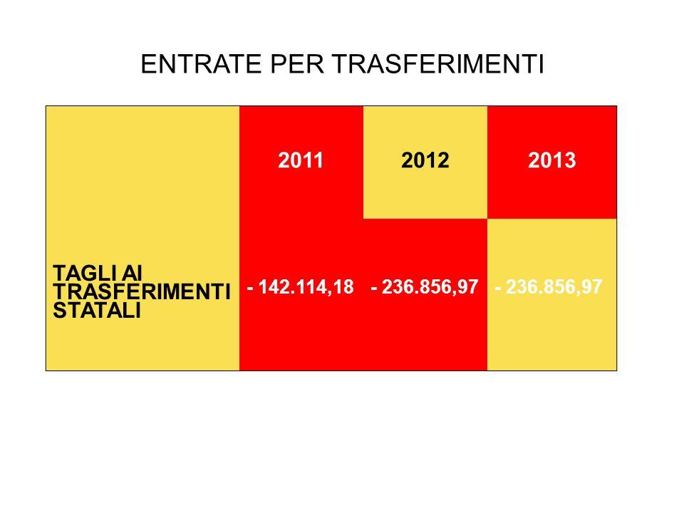 ENTRATE PER TRASFERIMENTI 20112012 2013 TAGLI AI TRASFERIMENTI STATALI - 142.114,18- 236.856,97