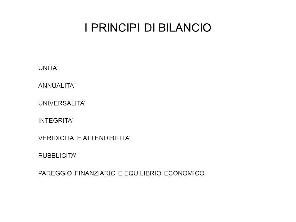 EQUILIBRIO PARTE CAPITALE AVANZO DI AMMINISTRAZIONE TITOLO 4 (alienazione di beni, oneri di urban.