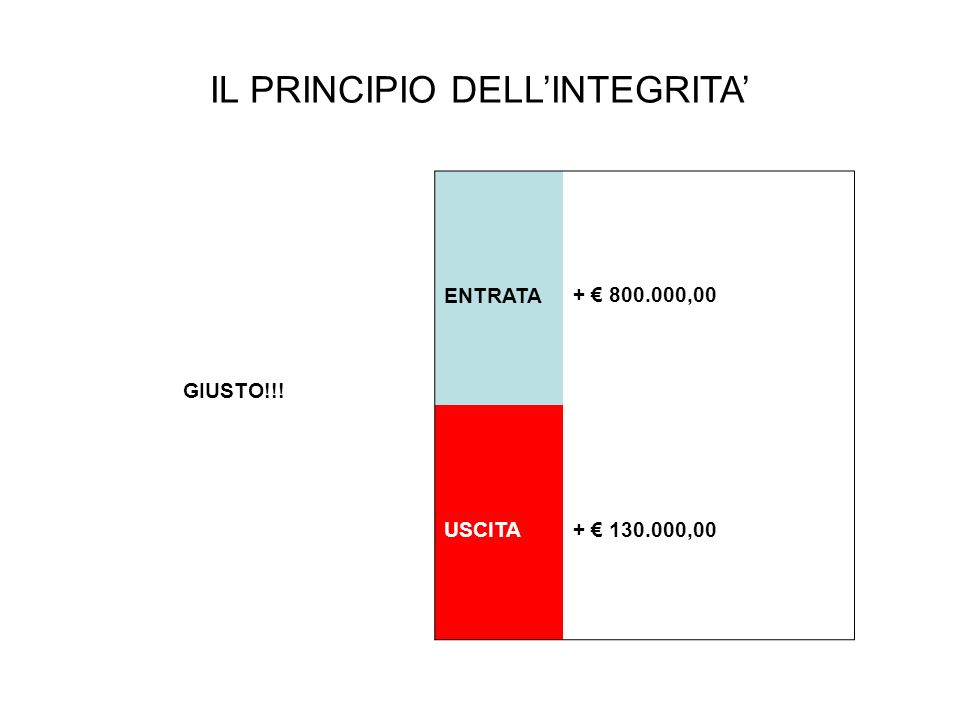 IL PRINCIPIO DELLINTEGRITA GIUSTO!!! ENTRATA + 800.000,00 USCITA+ 130.000,00