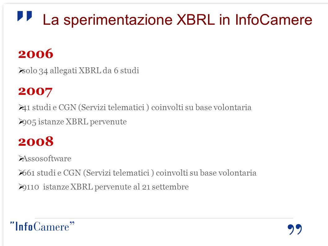 La sperimentazione XBRL in InfoCamere 2006 solo 34 allegati XBRL da 6 studi 2007 41 studi e CGN (Servizi telematici ) coinvolti su base volontaria 905