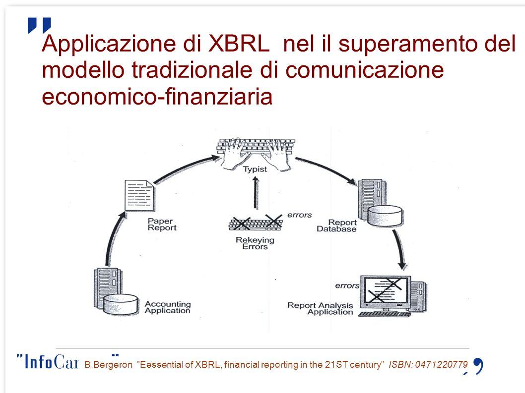 Applicazione di XBRL nel il superamento del modello tradizionale di comunicazione economico-finanziaria B.Bergeron