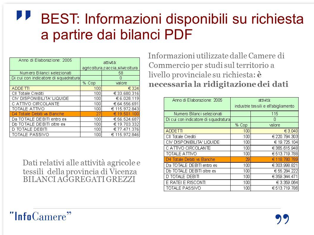 BEST: Informazioni disponibili su richiesta a partire dai bilanci PDF Dati relativi alle attività agricole e tessili della provincia di Vicenza BILANC